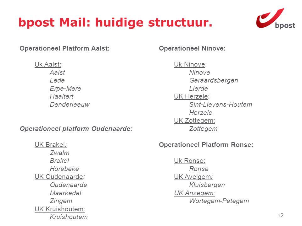 bpost Mail: huidige structuur.