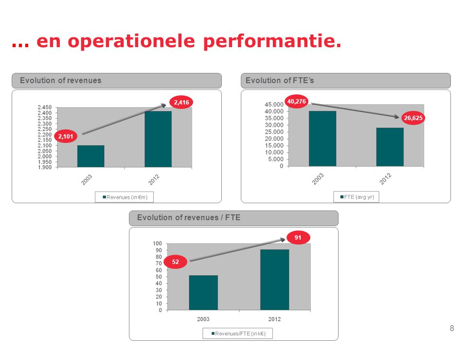 … en operationele performantie.
