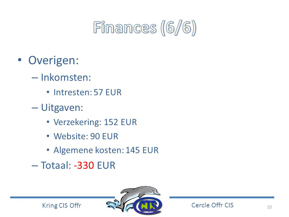 Finances (6/6) Overigen: Inkomsten: Uitgaven: Totaal: -330 EUR