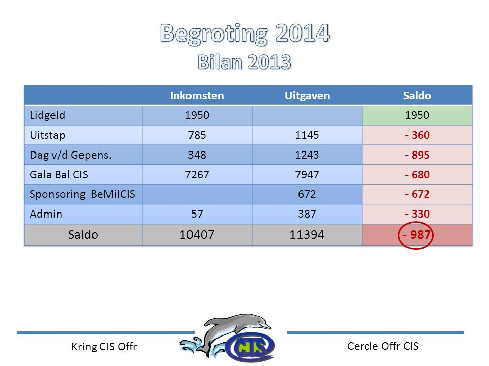 Begroting 2014 Bilan 2013 10407 11394 - 987 Inkomsten Uitgaven Saldo