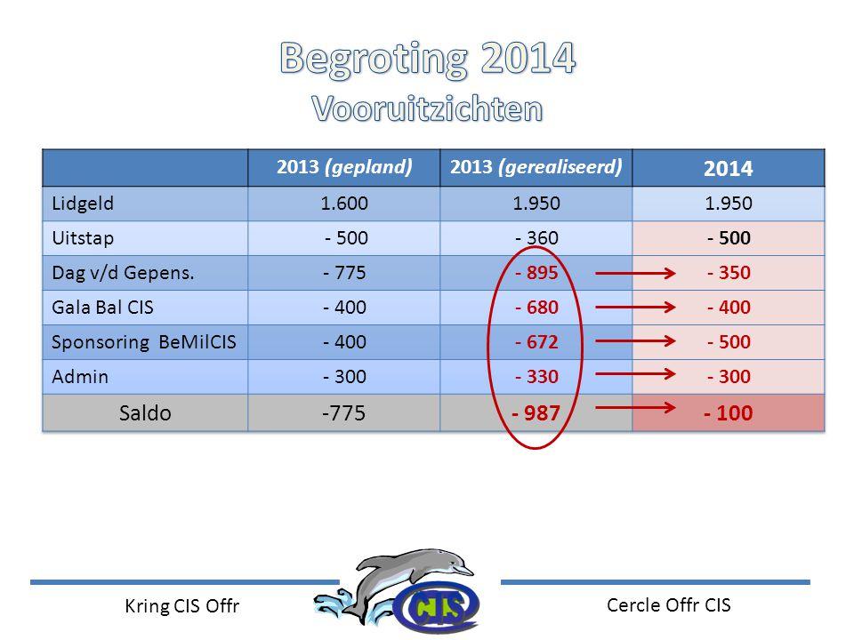 Begroting 2014 Vooruitzichten