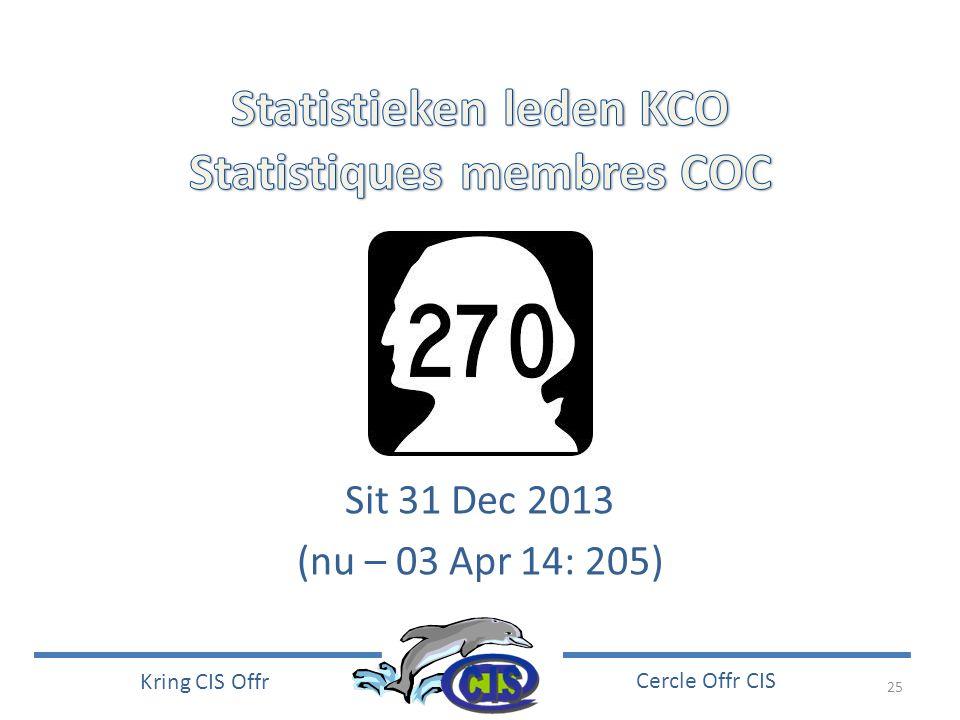 Statistieken leden KCO Statistiques membres COC