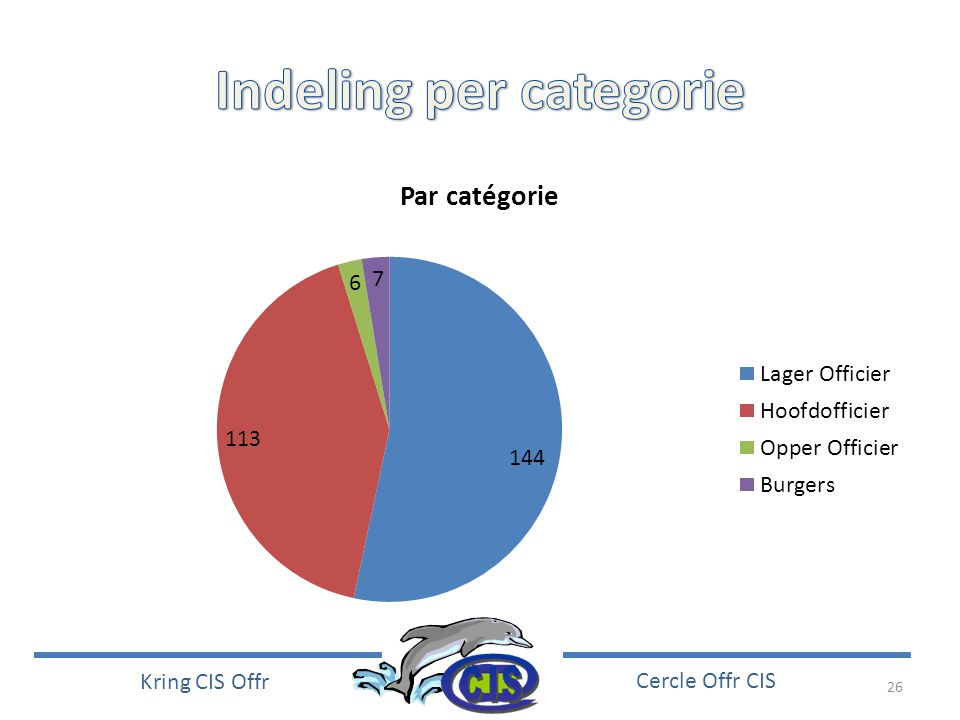 Indeling per categorie