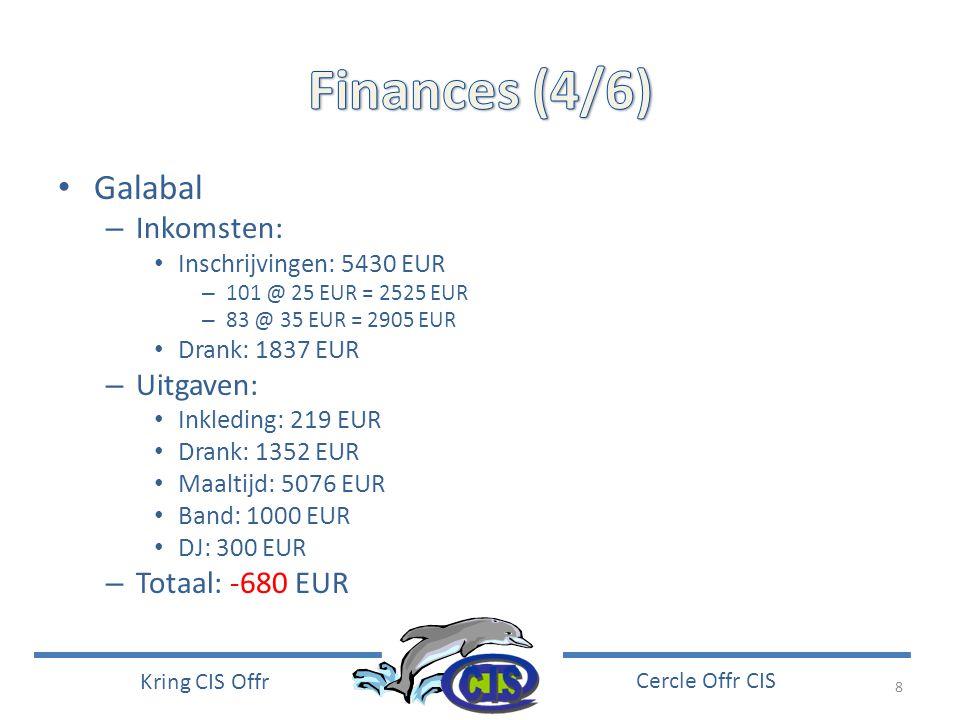 Finances (4/6) Galabal Inkomsten: Uitgaven: Totaal: -680 EUR