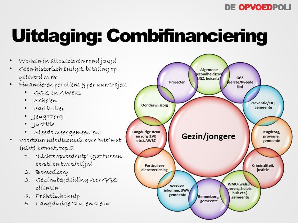Uitdaging: Combifinanciering