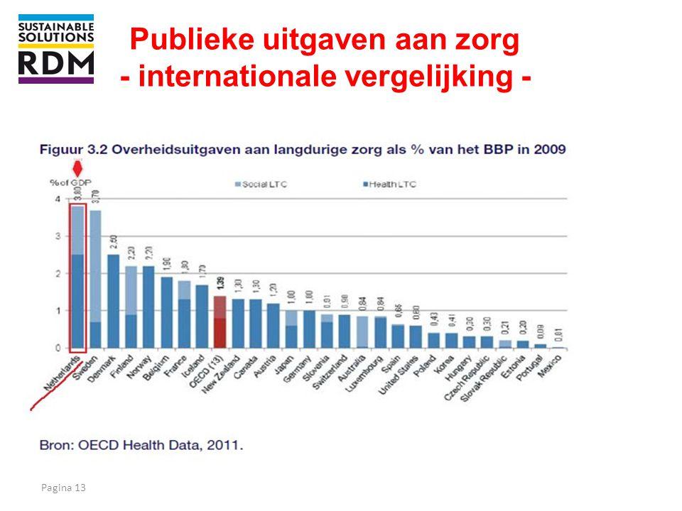 Publieke uitgaven aan zorg - internationale vergelijking -