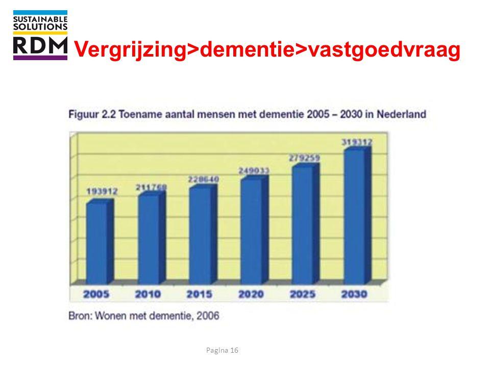 Vergrijzing>dementie>vastgoedvraag