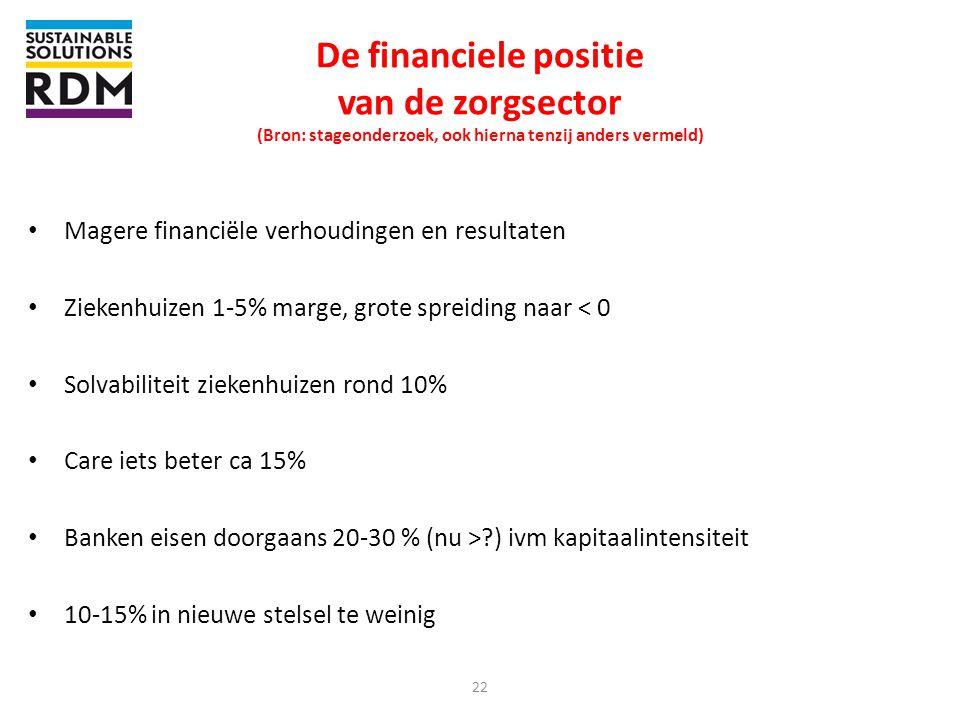 De financiele positie van de zorgsector (Bron: stageonderzoek, ook hierna tenzij anders vermeld)