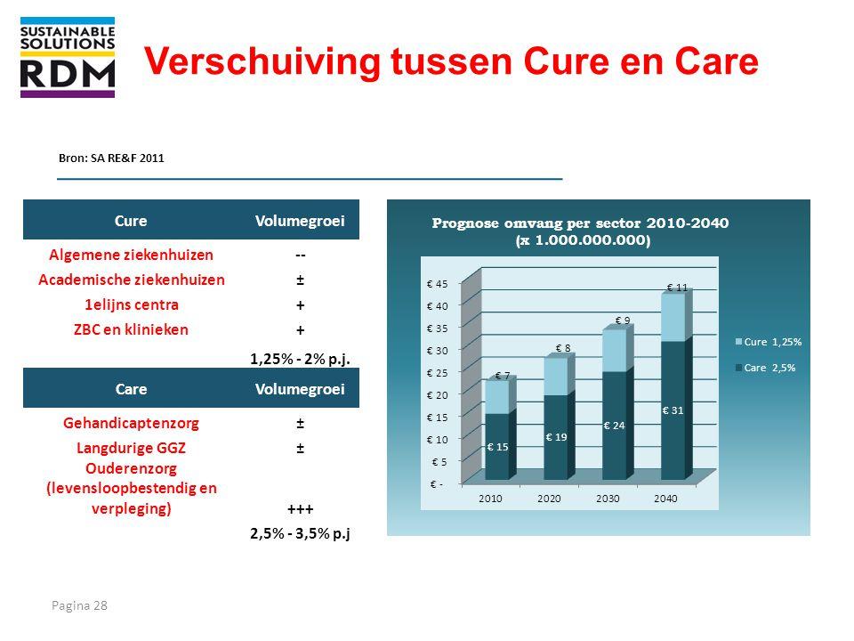 Verschuiving tussen Cure en Care