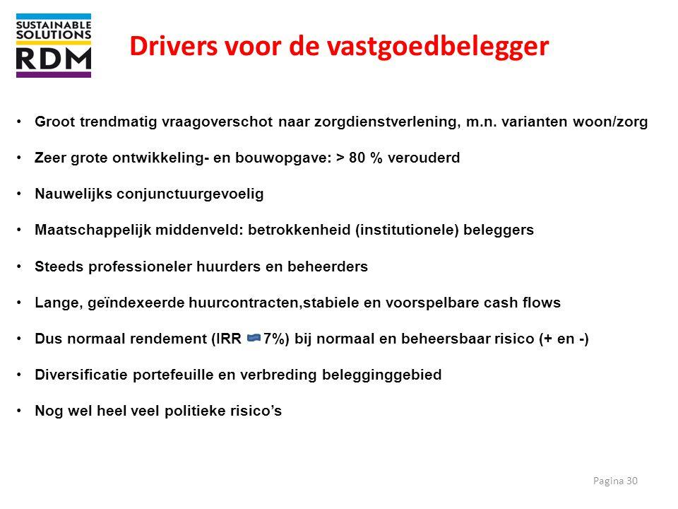Drivers voor de vastgoedbelegger