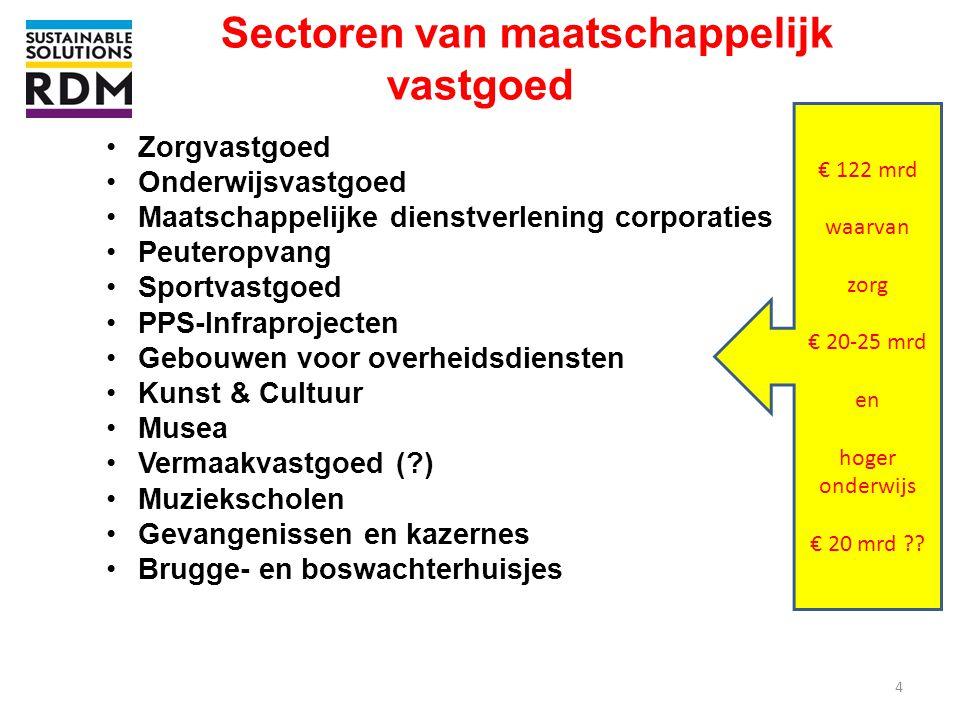 Sectoren van maatschappelijk vastgoed