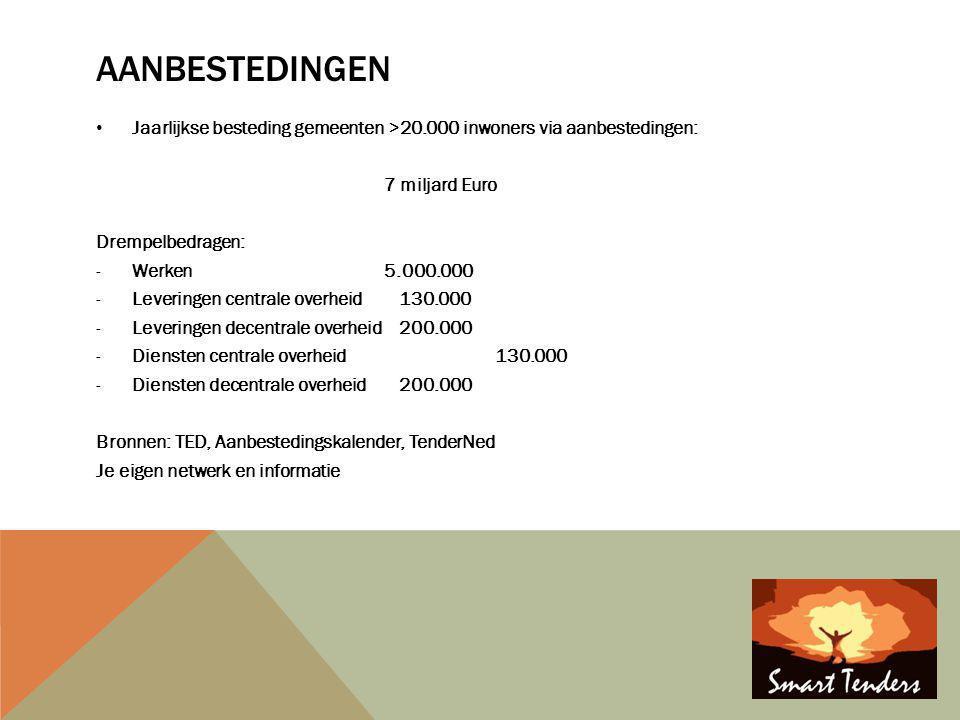 Aanbestedingen Jaarlijkse besteding gemeenten >20.000 inwoners via aanbestedingen: 7 miljard Euro.