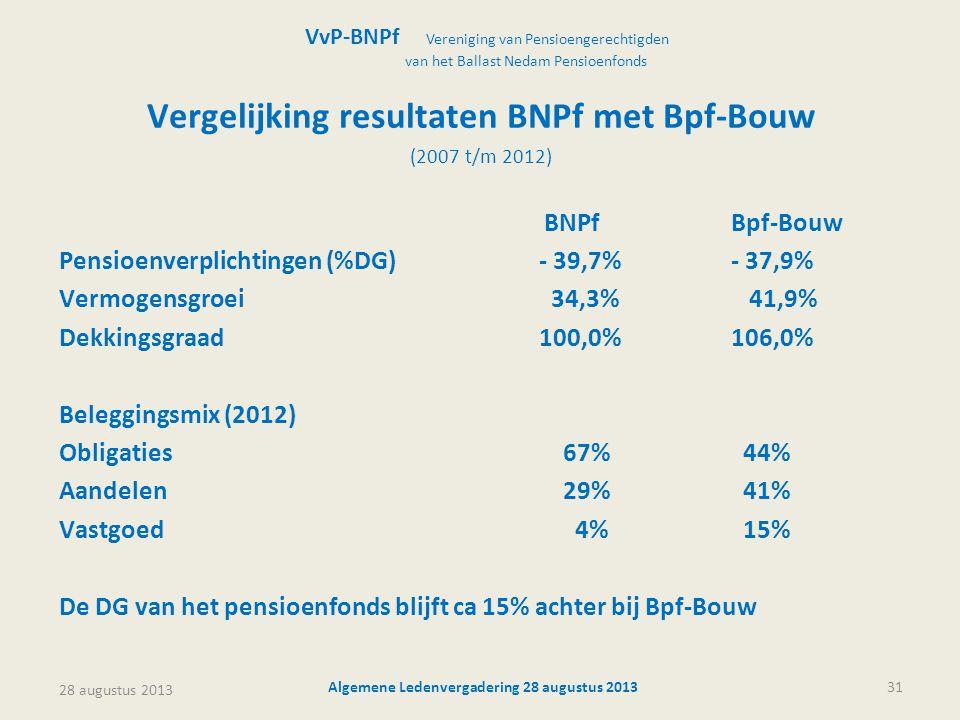 Vergelijking resultaten BNPf met Bpf-Bouw