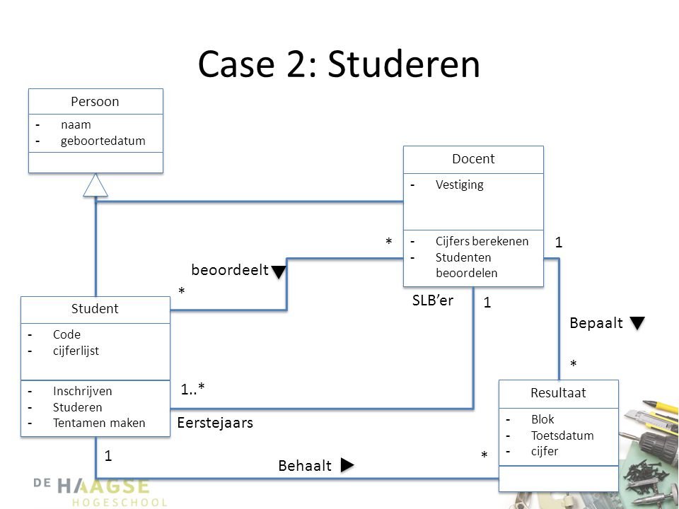 Case 2: Studeren 1 * beoordeelt * SLB'er 1 Bepaalt * 1..* Eerstejaars
