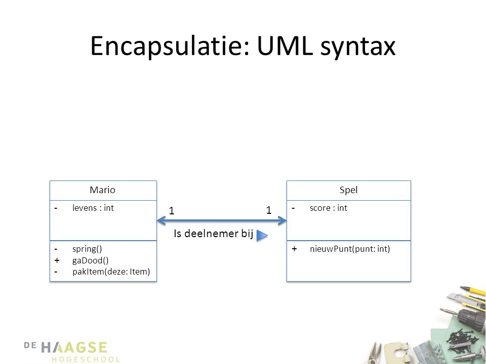 Encapsulatie: UML syntax
