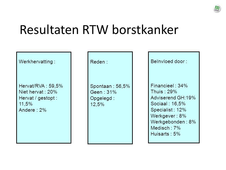 Resultaten RTW borstkanker