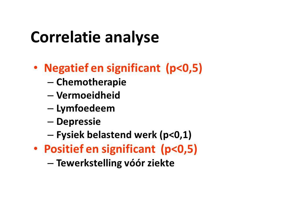 Correlatie analyse Negatief en significant (p<0,5)