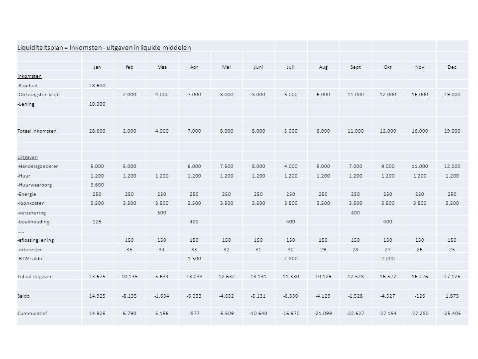 Liquiditeitsplan = inkomsten - uitgaven in liquide middelen