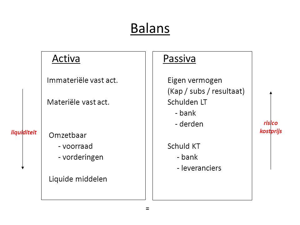 Balans Activa Passiva Immateriële vast act. Materiële vast act.