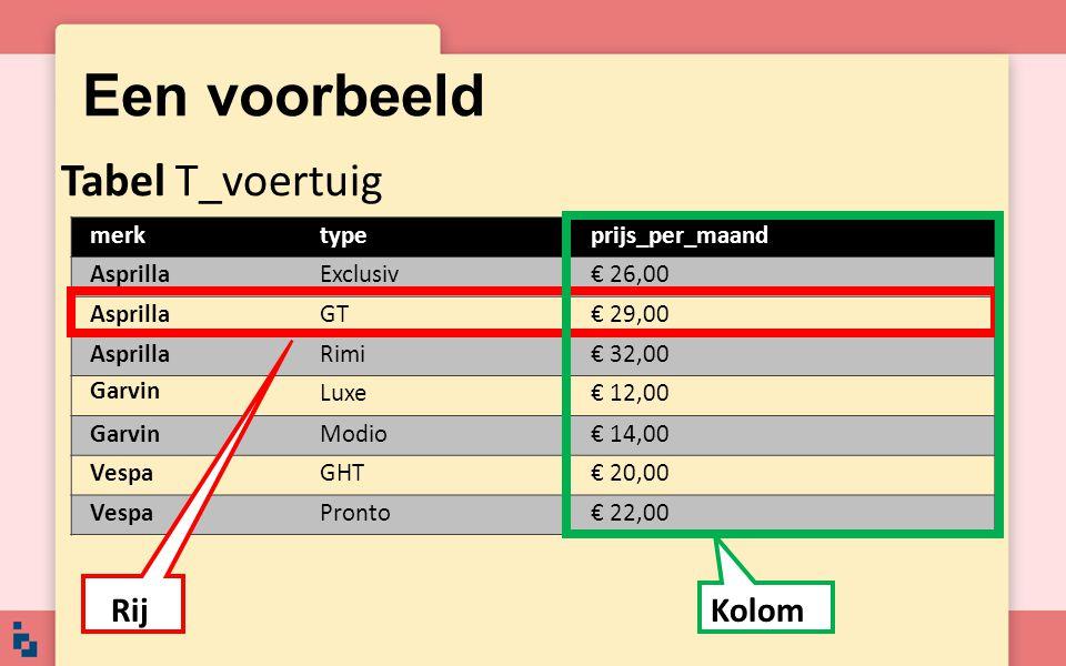 Een voorbeeld Tabel T_voertuig Rij Kolom merk type prijs_per_maand