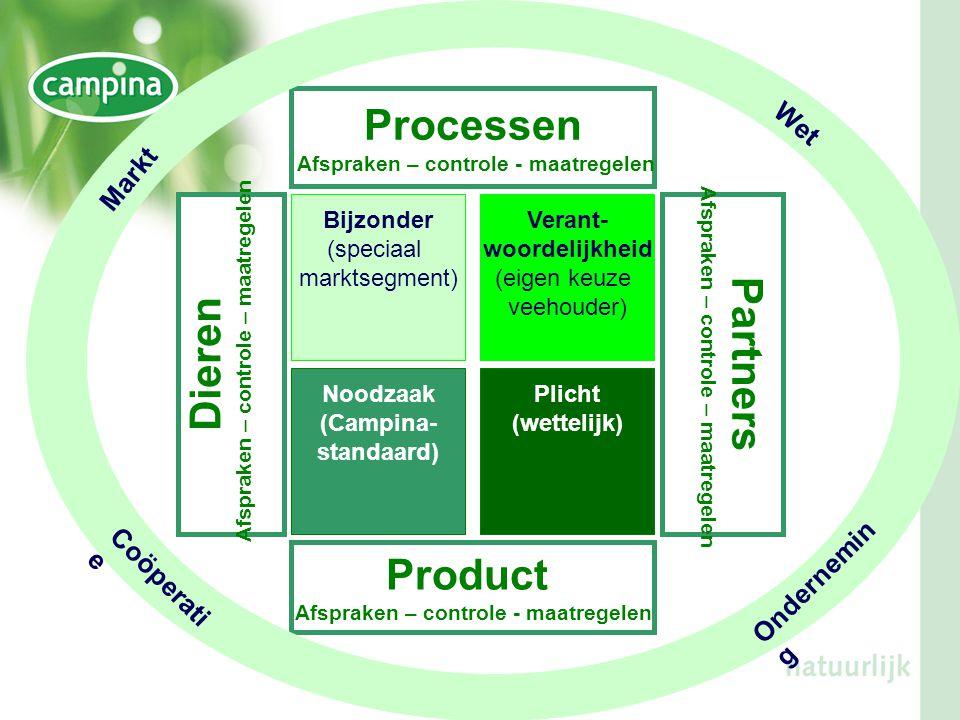 Processen Dieren Partners Product