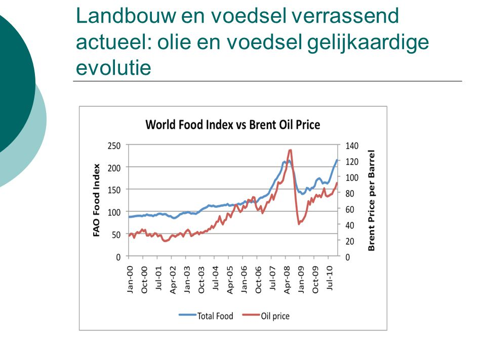 Landbouw en voedsel verrassend actueel: olie en voedsel gelijkaardige evolutie