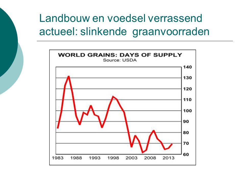 Landbouw en voedsel verrassend actueel: slinkende graanvoorraden