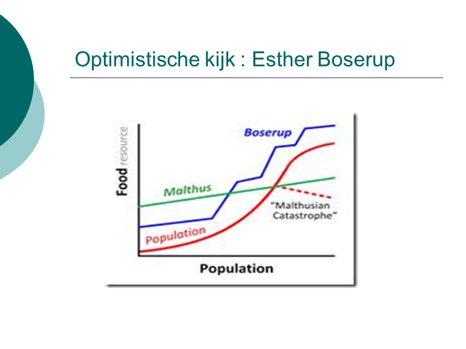 Optimistische kijk : Esther Boserup
