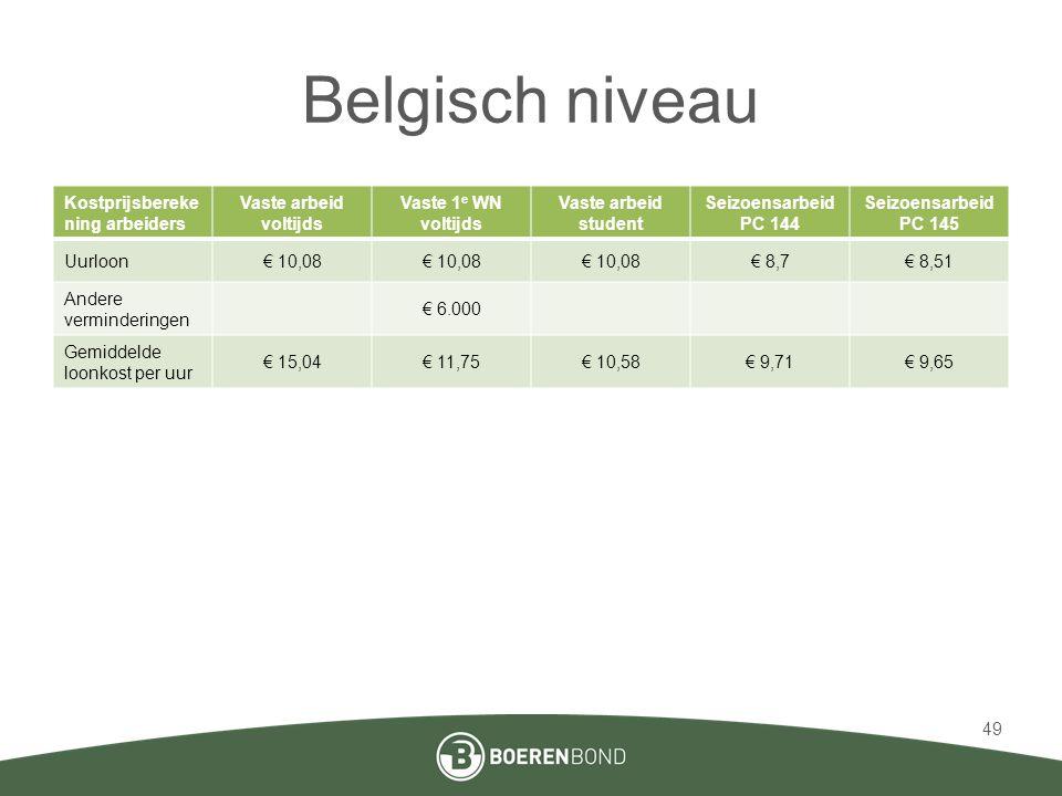 Belgisch niveau Kostprijsberekening arbeiders Vaste arbeid voltijds