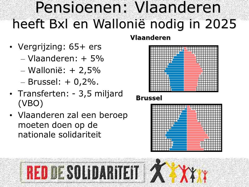 Pensioenen: Vlaanderen