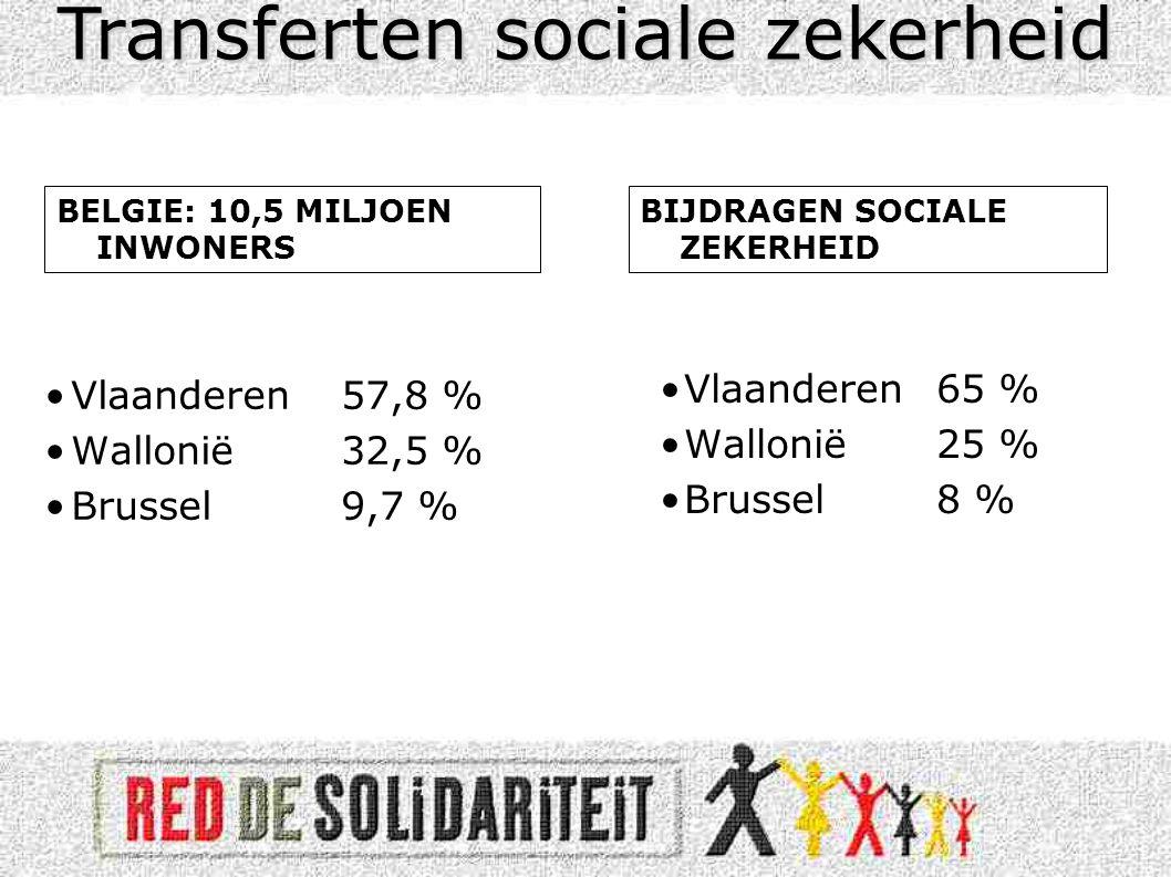 Transferten sociale zekerheid