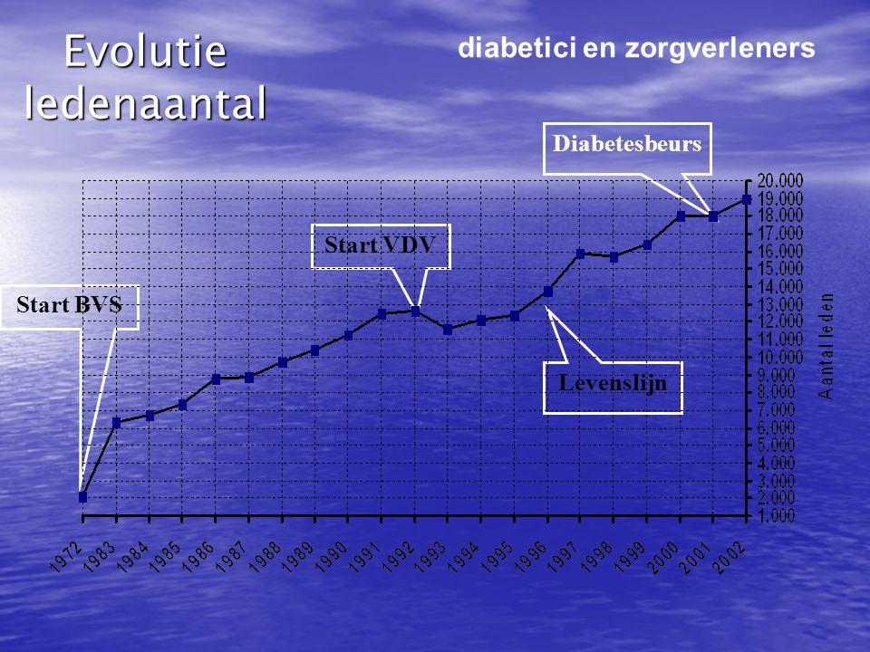 Evolutie ledenaantal diabetici en zorgverleners Diabetesbeurs