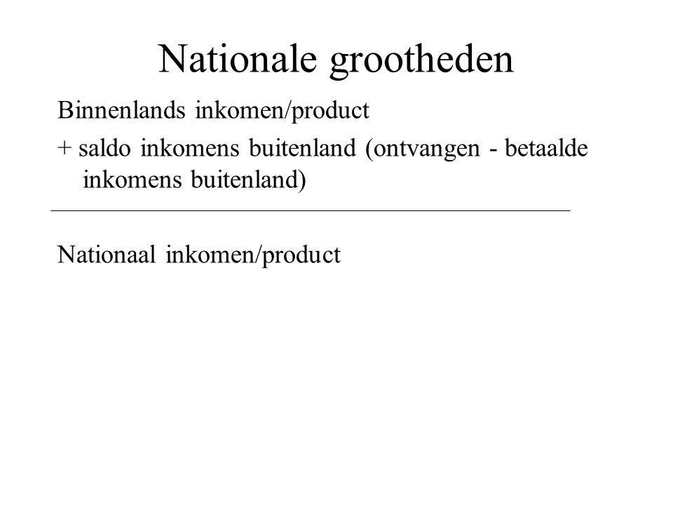 Nationale grootheden Binnenlands inkomen/product