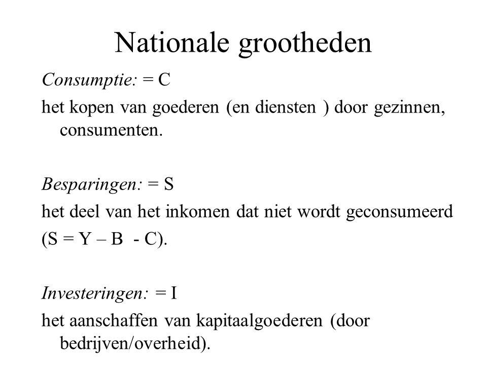 Nationale grootheden Consumptie: = C