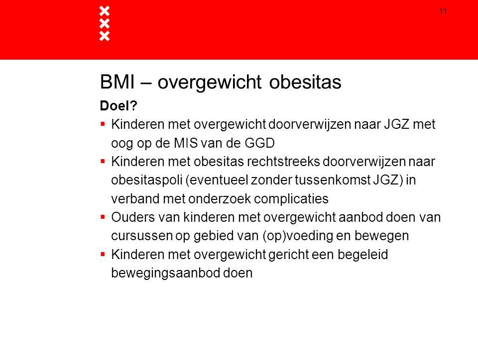 BMI – overgewicht obesitas