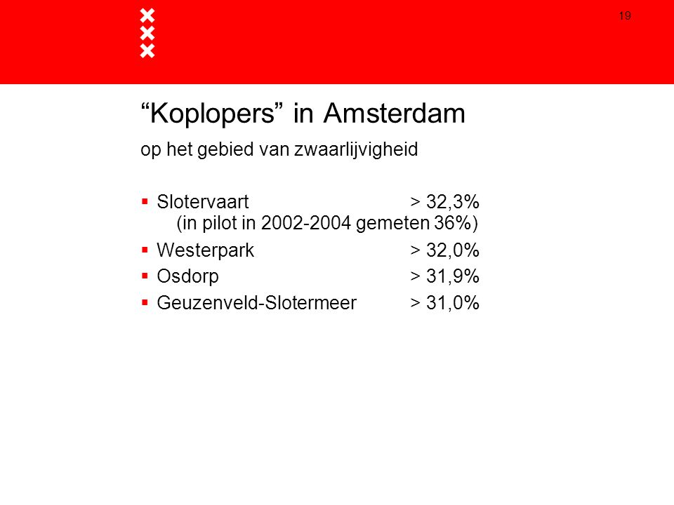 Koplopers in Amsterdam