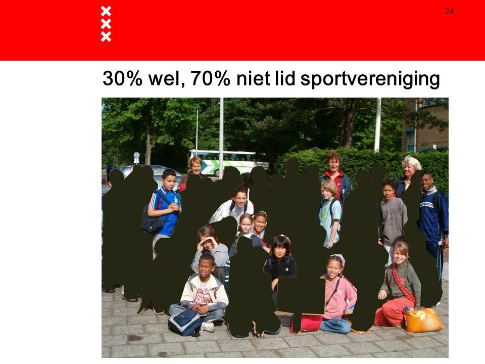 30% wel, 70% niet lid sportvereniging