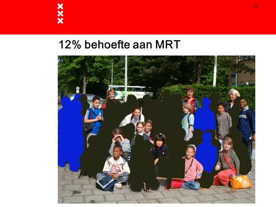 12% behoefte aan MRT 4 april 2017