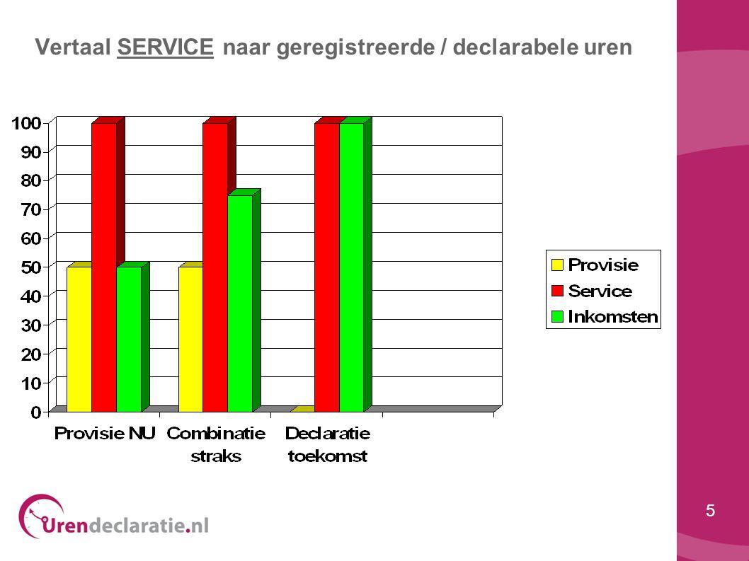 Vertaal SERVICE naar geregistreerde / declarabele uren