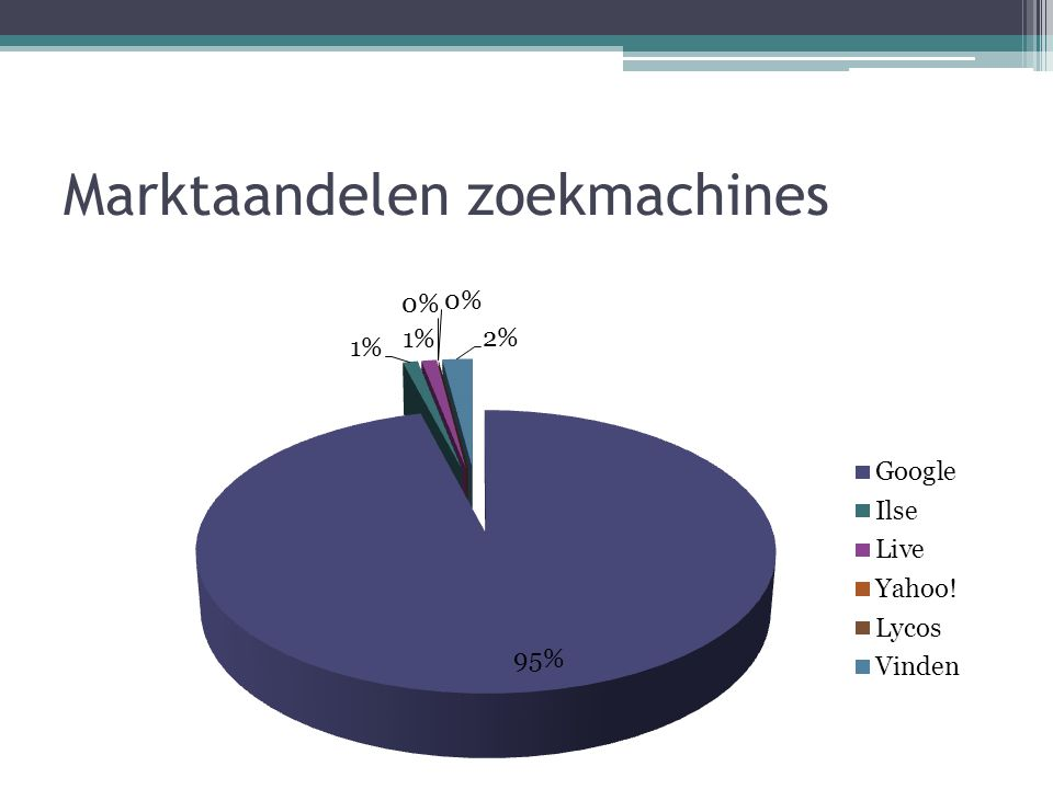 Marktaandelen zoekmachines