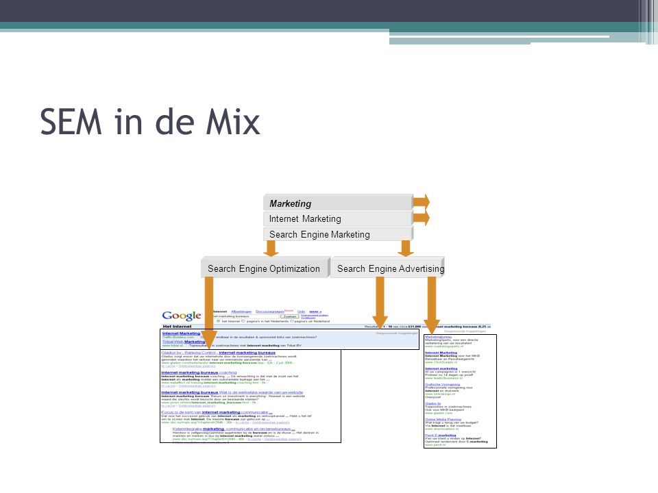 SEM in de Mix Marketing Internet Marketing Search Engine Marketing