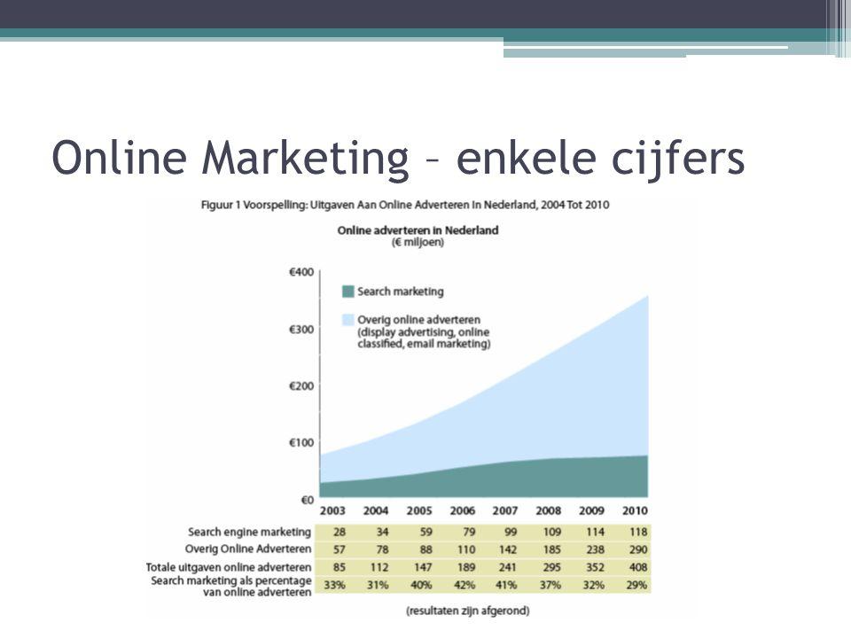 Online Marketing – enkele cijfers