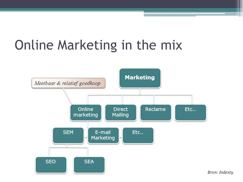 Online Marketing in the mix