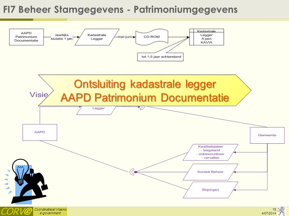 FI7 Beheer Stamgegevens - Patrimoniumgegevens