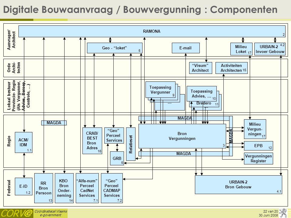 Digitale Bouwaanvraag / Bouwvergunning : Componenten