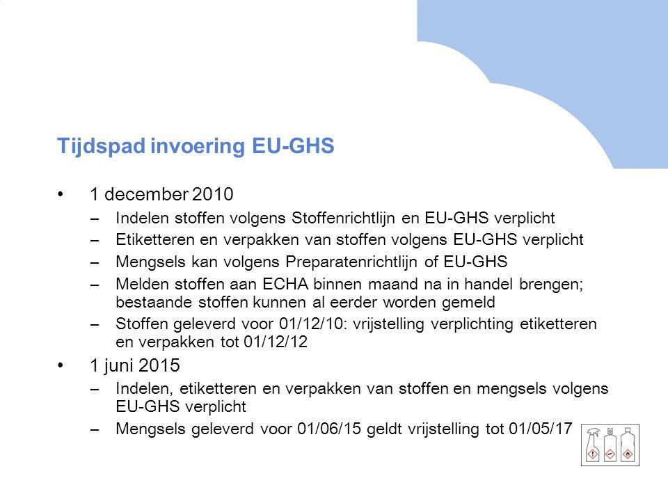 Tijdspad invoering EU-GHS