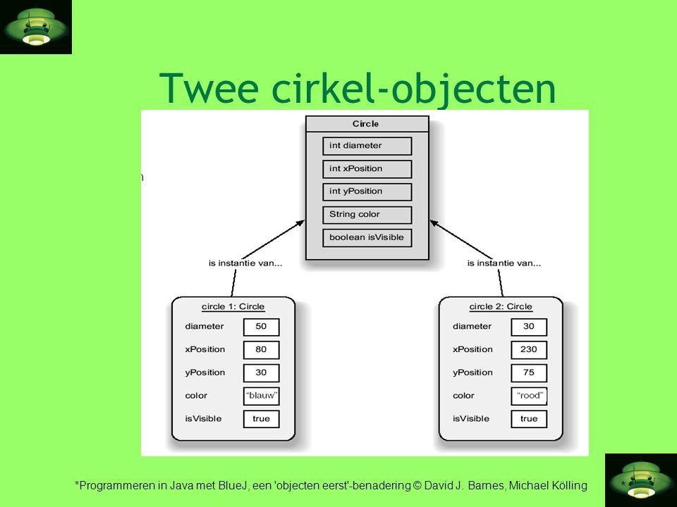 Twee cirkel-objecten *Programmeren in Java met BlueJ, een objecten eerst -benadering © David J.