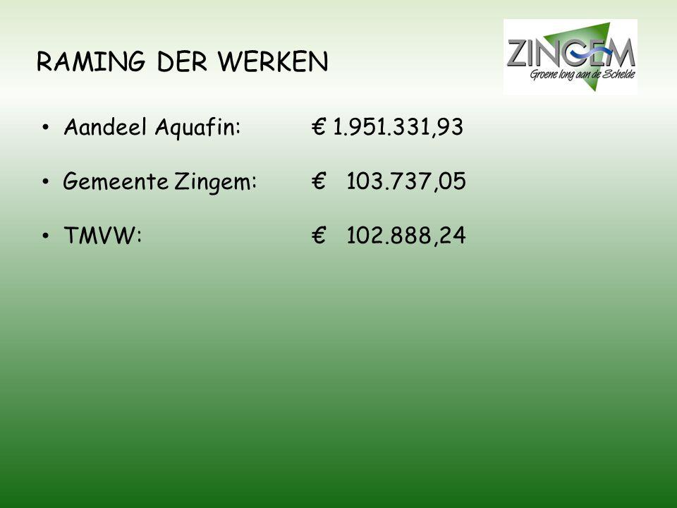 RAMING DER WERKEN Aandeel Aquafin: € 1.951.331,93