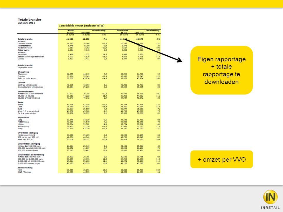 Eigen rapportage + totale rapportage te downloaden