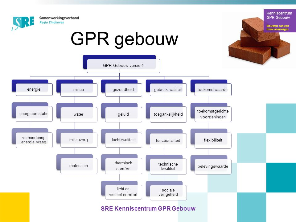 SRE Kenniscentrum GPR Gebouw